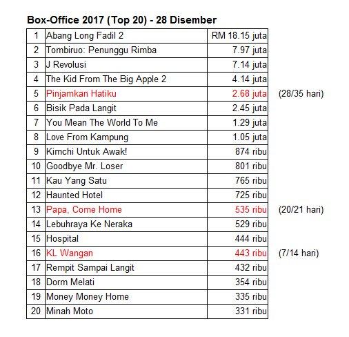 top 20 filem paling laris 2017
