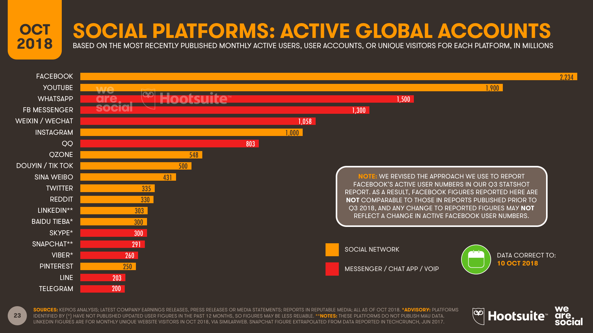 Social media platforms: Active monthly users worldwide