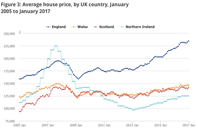 average house prices ons data for january 2017