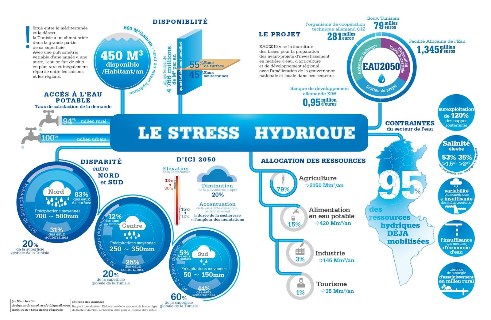 Le stress hydrique universal design for Le stress