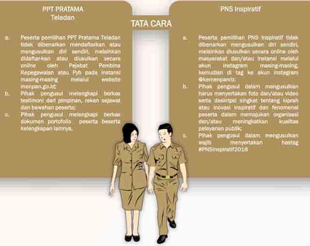 tata cara Anugerah ASN 2018 PPT & PNS