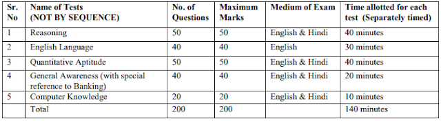 IBPS PO main examination examination pattern and syllabus