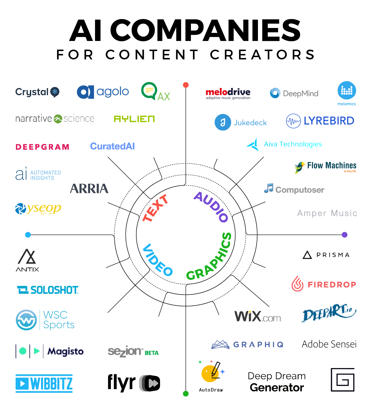 The Creative AI Landscape - #infographic
