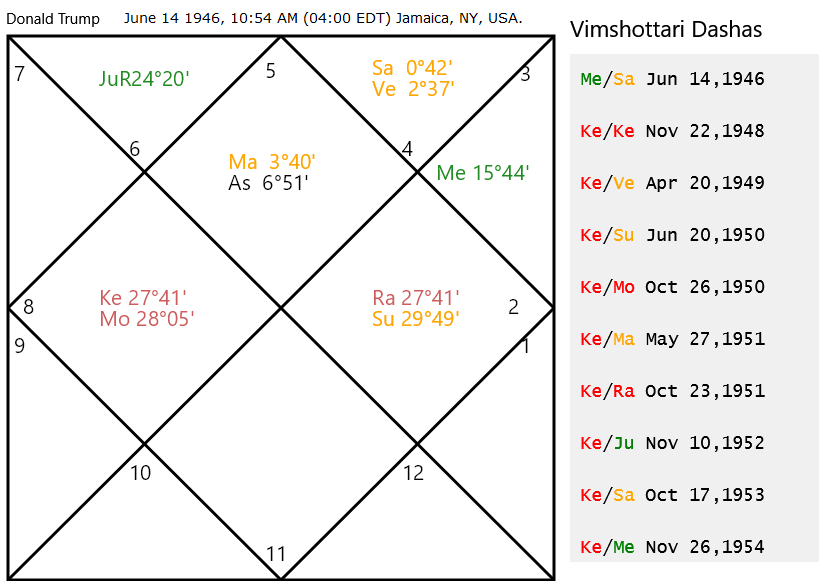 Systems' Approach to Mundane Vedic Astrology: Horoscope of Donald Trump
