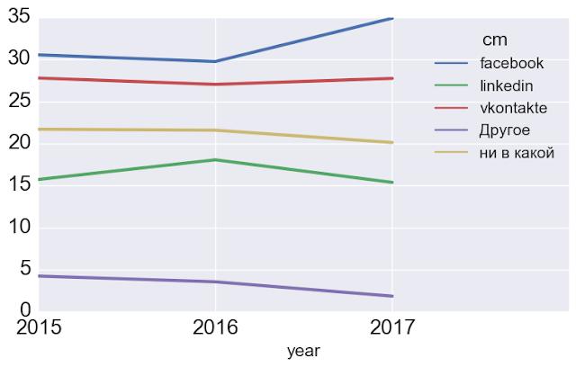 Популярность социальных сетей по профессиям и динамика по годам: что с linkedin