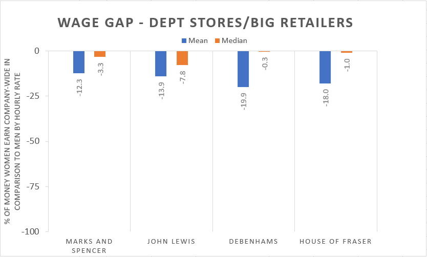 Wage Gap in Big Retailers chart