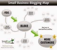 Cara Membuat Blog Bisnis Terkenal