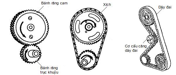 Cơ cấu dẫn động trục cam