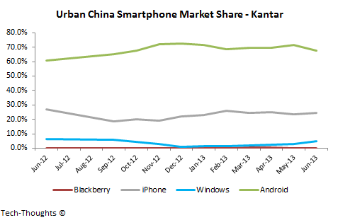 Kantar Urban China Smartphone Market Share
