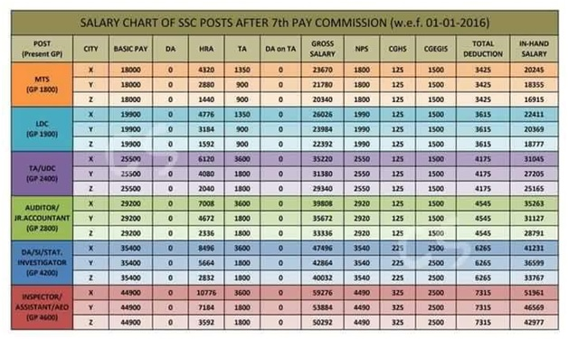 SSC Salary Chart 2016 Pay Scale & Allowances After 7th Pay Commission ...