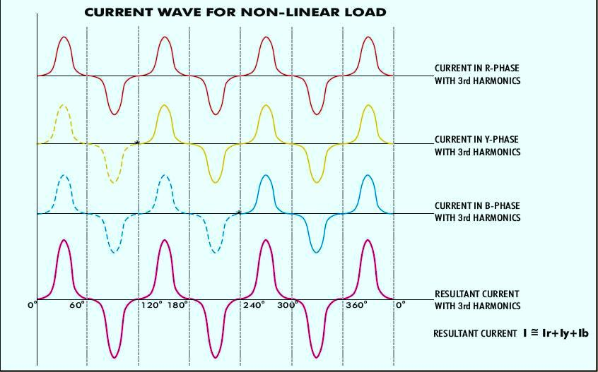Electrical Load Classification And Types – Part Three Electrical