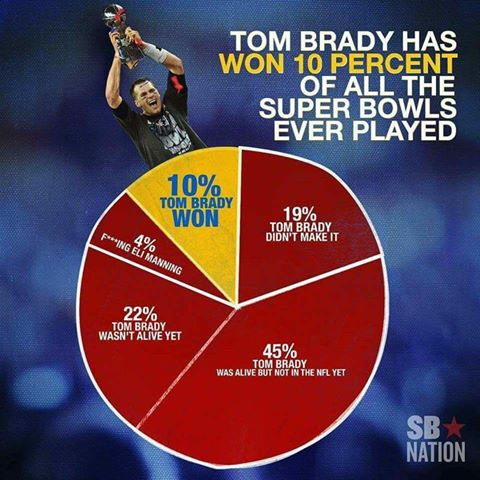 #nfl,#patriots-#TomBrady has won 10 percent of all the #superbowls ever played.