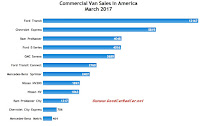 USA commercial van sales chart March 2017