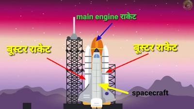 अंतरिक्ष से रॉकेट धरती पर कैसे आता है, आइए जानते हैं कुछ रोचक बातें   How rockets come from space, let's know some interesting things