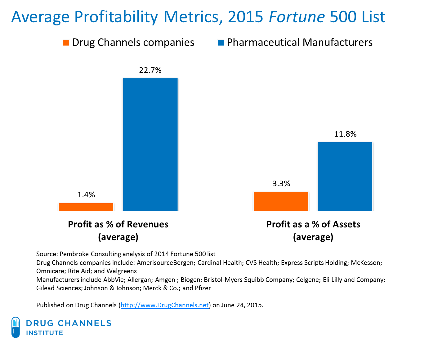 Drug Channels: Profits in the 2015 Fortune 500