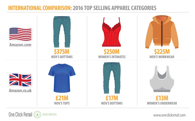 Amazon USA verse United Kingdom Top Selling Apparel