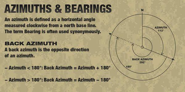 Sudut Azimuth dan Back Azimuth