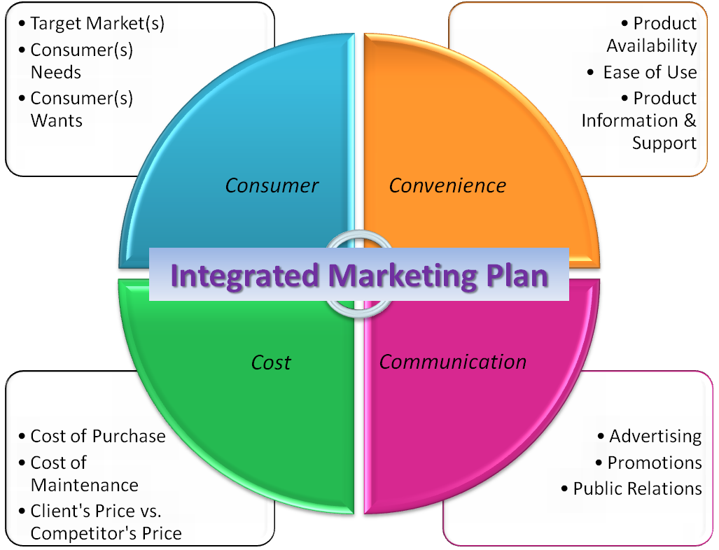 integrated marketing communication and branding