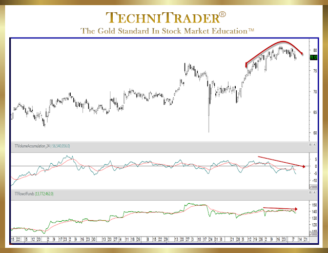 monthly time line showing a rounding top formation - technitrader