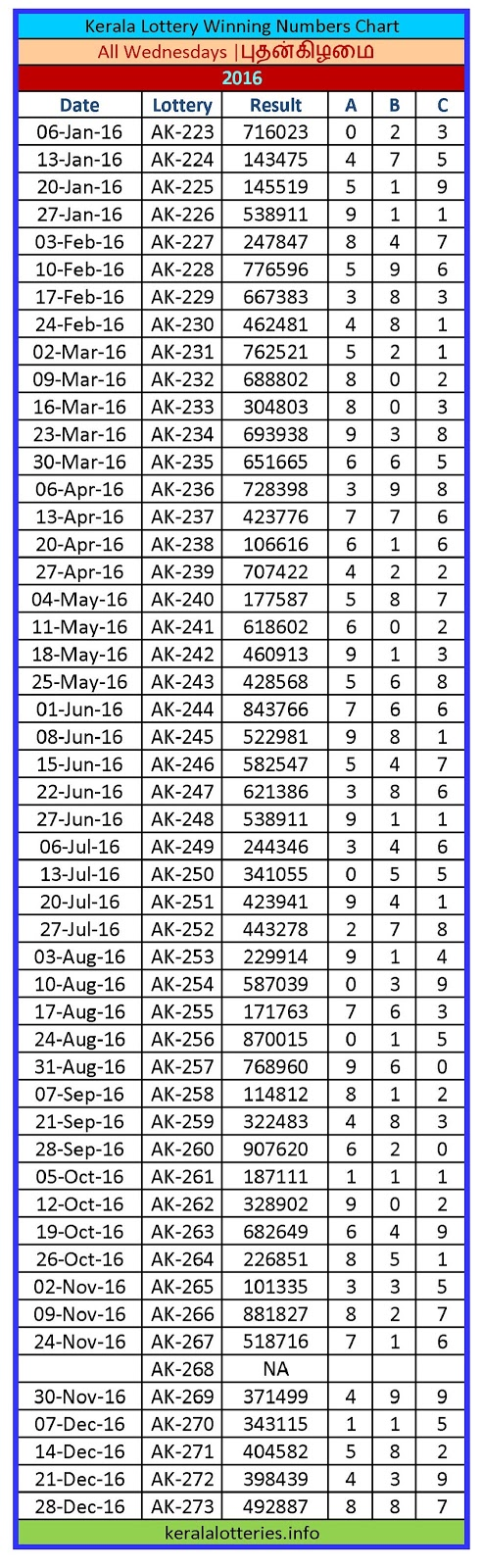 Kerala Lottery Winning Number Chart Wednesday -2016