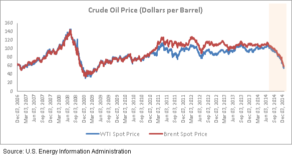 Crude Oil Price from 2006 to 2014