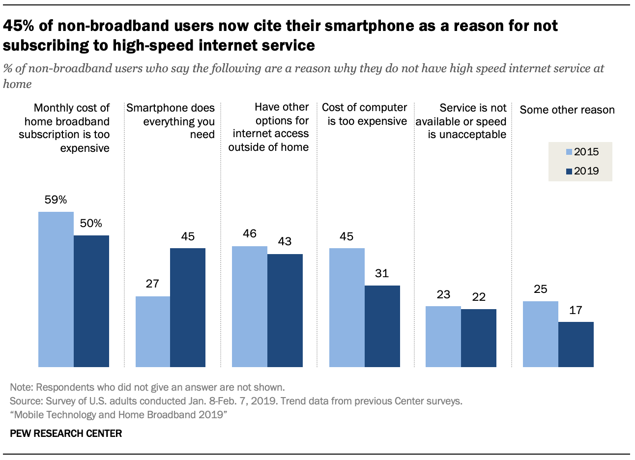 For Some Users, Smartphones Act as a Home Internet Stand-In