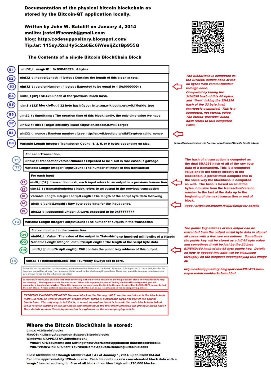 How to Parse the Bitcoin BlockChain | John Ratcliff's Code