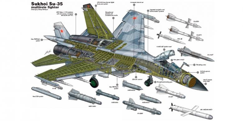 Menilai Kehebatan F-15 vs Su-35