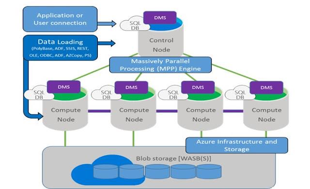 SQL Data Warehouse Architecture