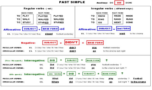 Resultado de imagen para simple past