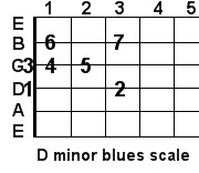 D minor blues guitar scale