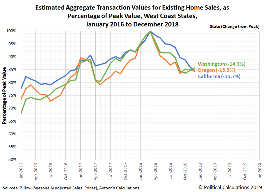 Estimated Aggregate Transaction Values for Existing Home Sales, as Percentage of Peak Value, West Coast States, January 2016 to December 2018