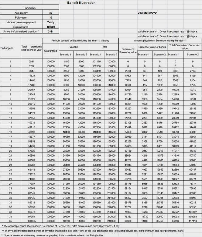 Single Premium Endowment Plan 817 Maturity Calculator