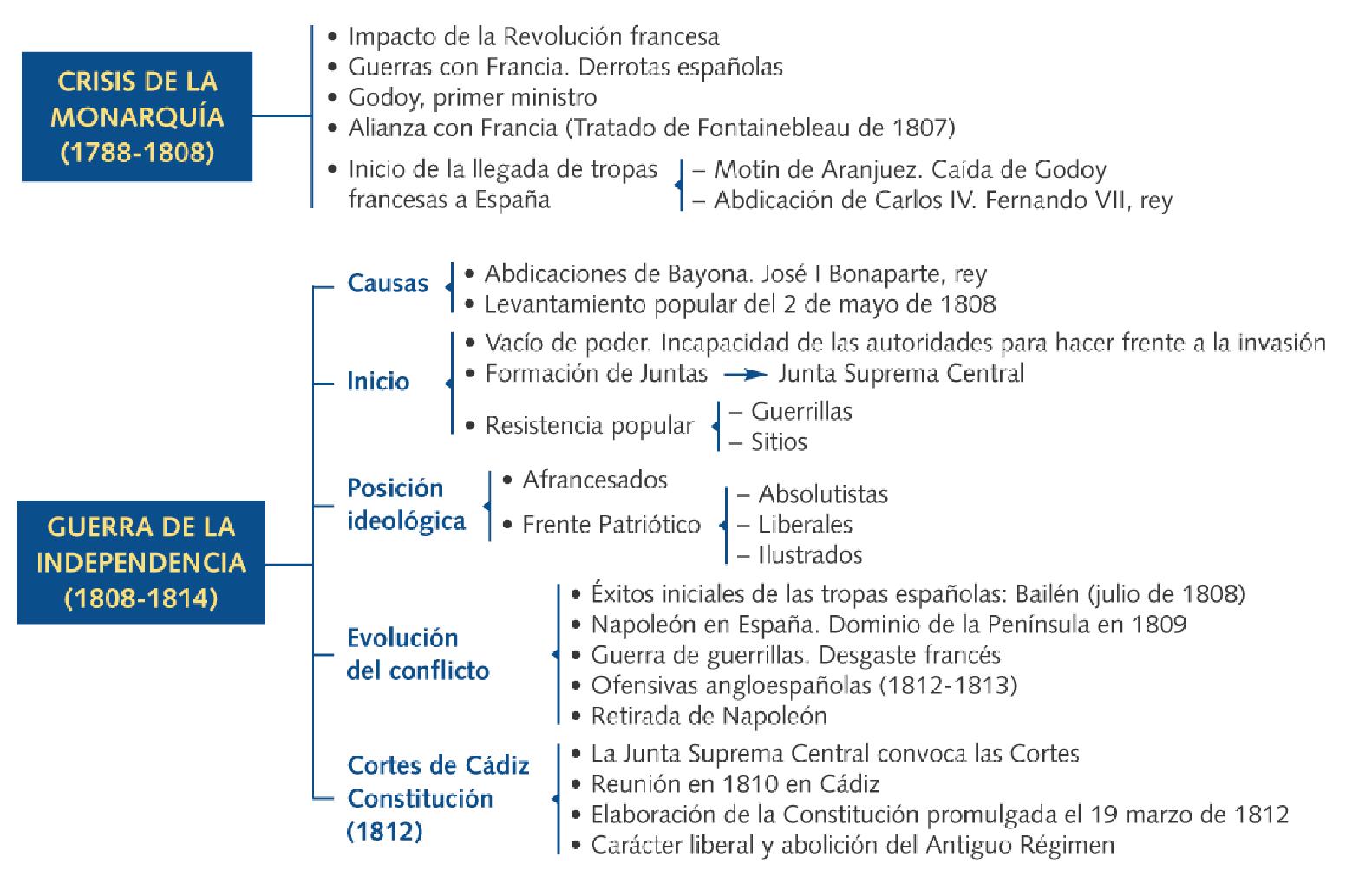 Hie2016: BLOQUE 5. LA CRISIS DEL ANTIGUO RÉGIMEN (1788