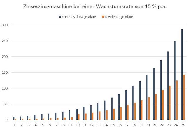 Zinseszins-Maschine mit einer Wachstumsrate von 15% p.a.