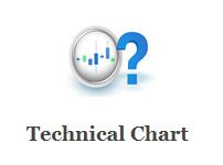 Technical Charts
