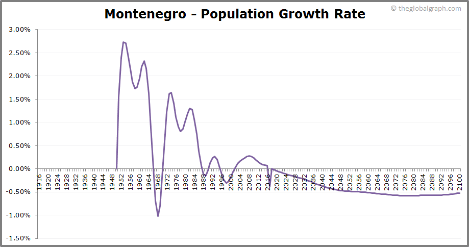 Montenegro  Population Growth Rate