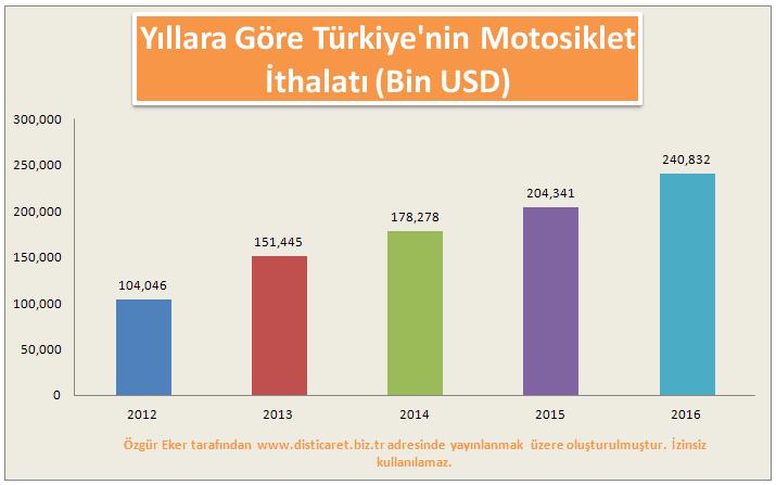 Türkiye'nin yıllara göre motosiklet ithalatı nasıldır.