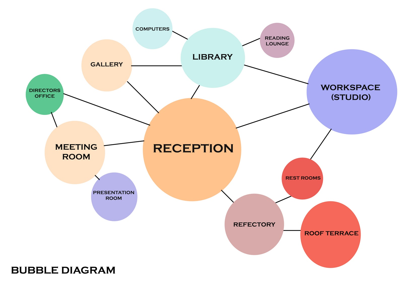 medium resolution of our bubble diagrams working on space planning