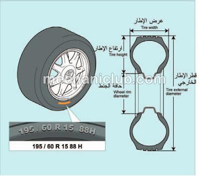 تحميل كتاب الإطارات وجنوط العجلات PDF
