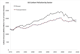 US Energy Information Administration data on carbon pollution from the transportation and power sectors since 1973 (2017 estimated from the first 9 months of data)  (Illustration Credit: Dana Nuccitelli) Click to Enlarge.