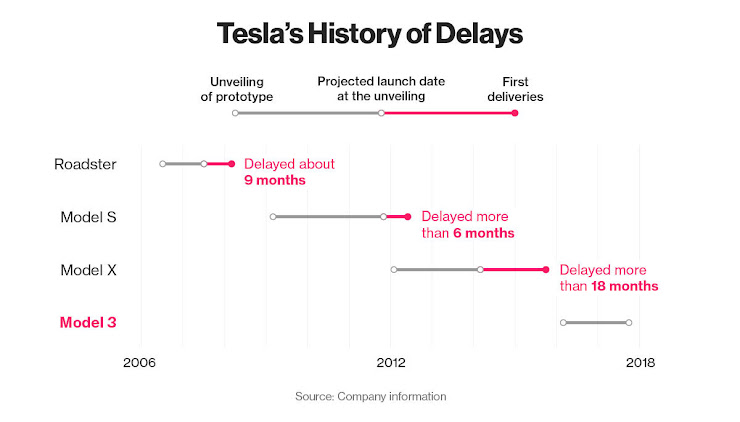 Tesla's history of delays
