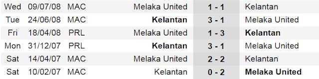 Liga Super 2017 | Kelantan vs Melaka United