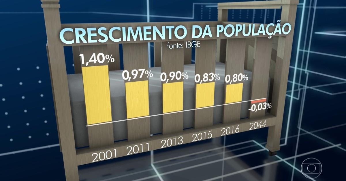Gráfico de crescimento da população segundo IBGE