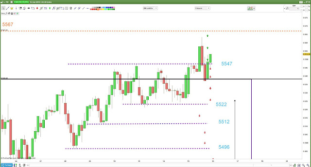 plan de trade #cac40 bilan 15/05/18