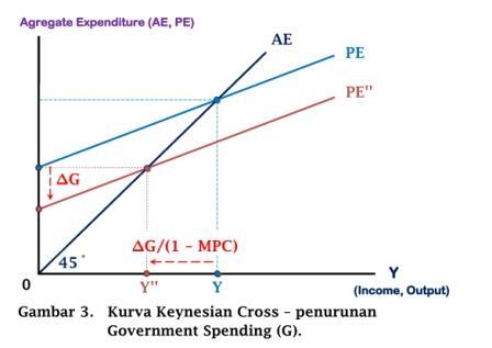 Kurva Keynesian Cross - penurunan Government Spending (G) - www.ajarekonomi.com