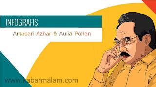 Perjalanan Kasus Antasari Azhar dan Aulia Pohan 8 tahun terakhir