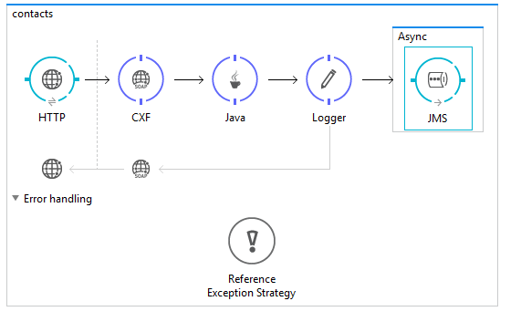 Reliability Patterns with Active MQ & Mule