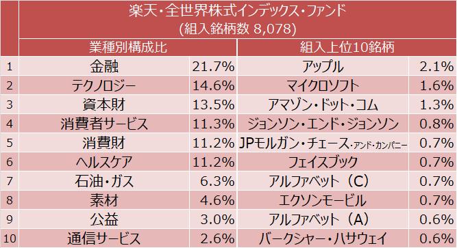 楽天・全世界株式インデックス・ファンド 業種別構成比と組入上位10銘柄