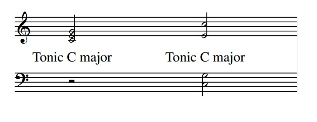 Chords may be written in close or open position